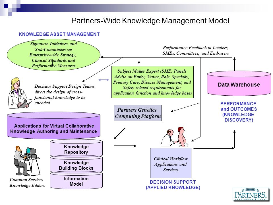 Partners-Wide Knowledge Management Model