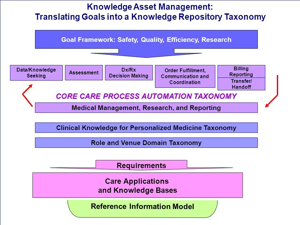 Knowledge Asset Management: