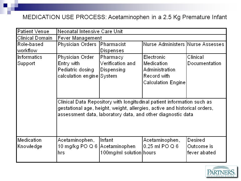 MEDICATION USE PROCESS: Acetaminophen in a 2.5 Kg Premature Infant