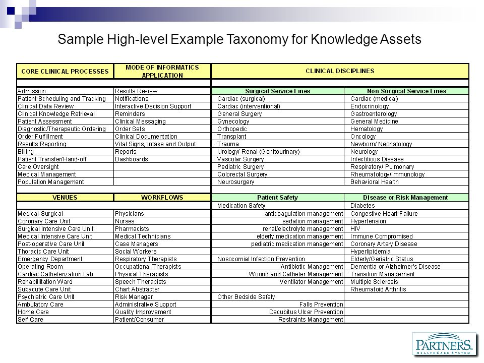 Sample High-level Example Taxonomy for Knowledge Assets