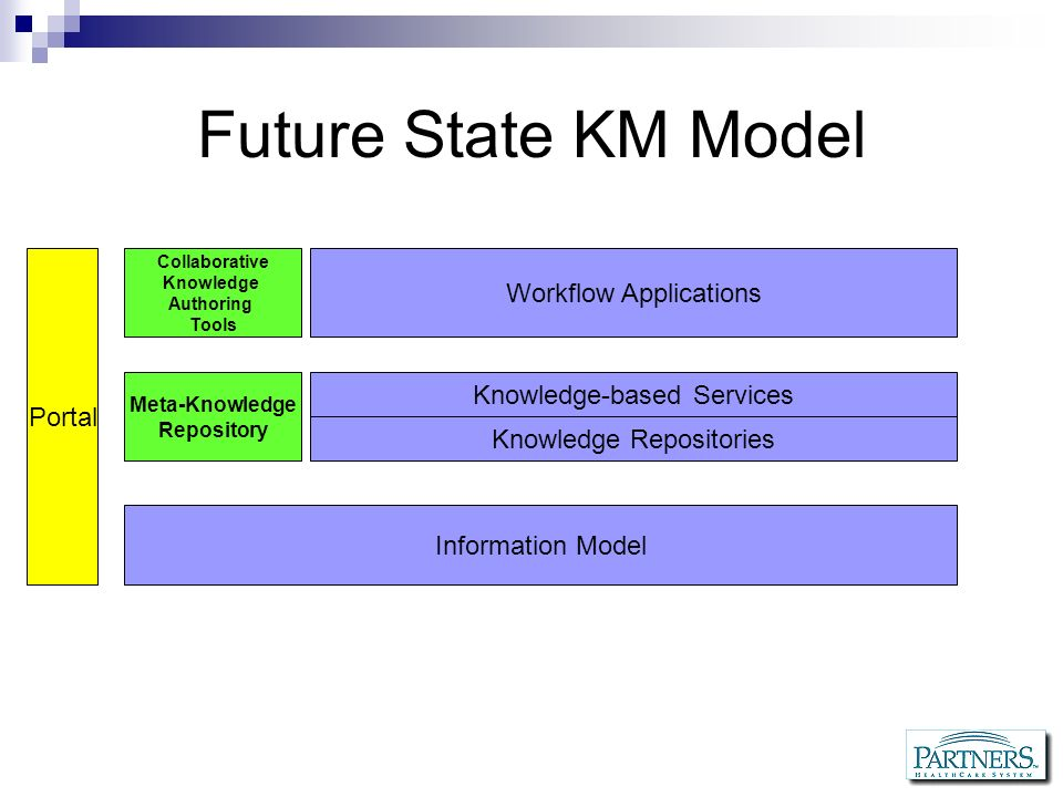 Future State KM Model Workflow Applications Portal