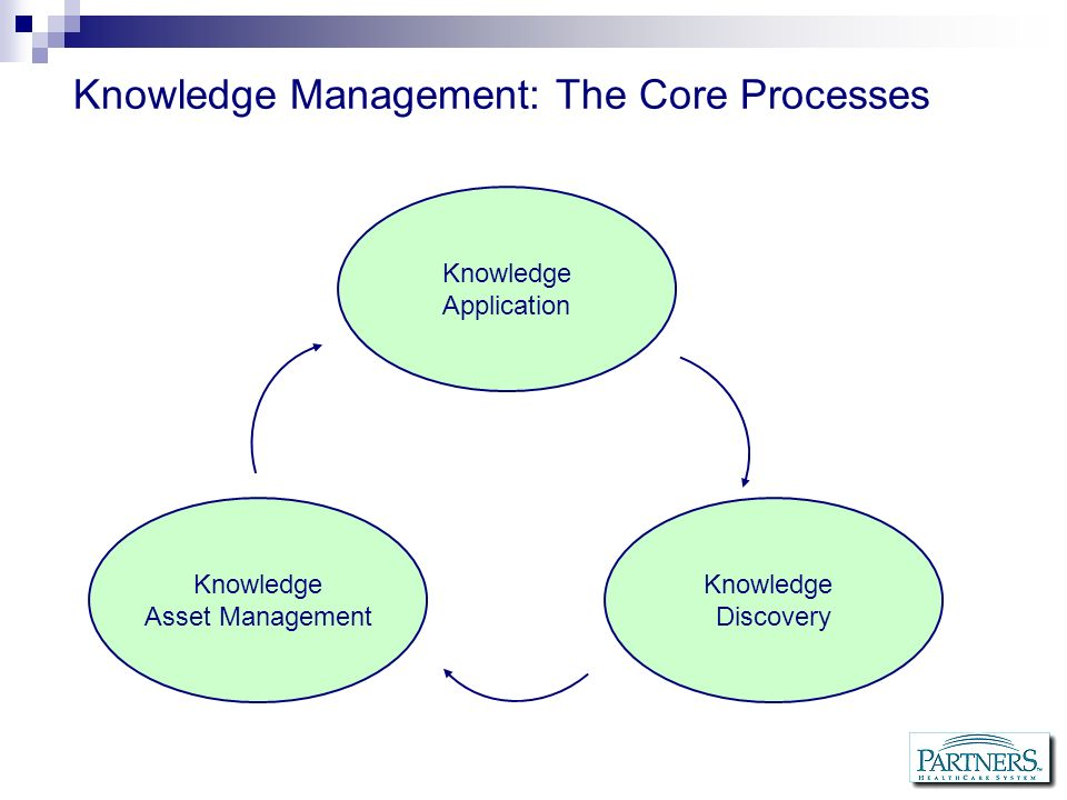 Knowledge Management: The Core Processes