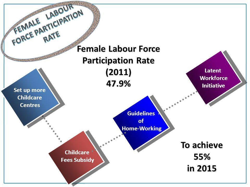 FEMALE LABOUR FORCE PARTICIPATION RATE