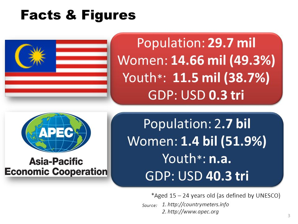 Population: 29.7 mil Women: 14.66 mil (49.3%) Youth*: 11.5 mil (38.7%)