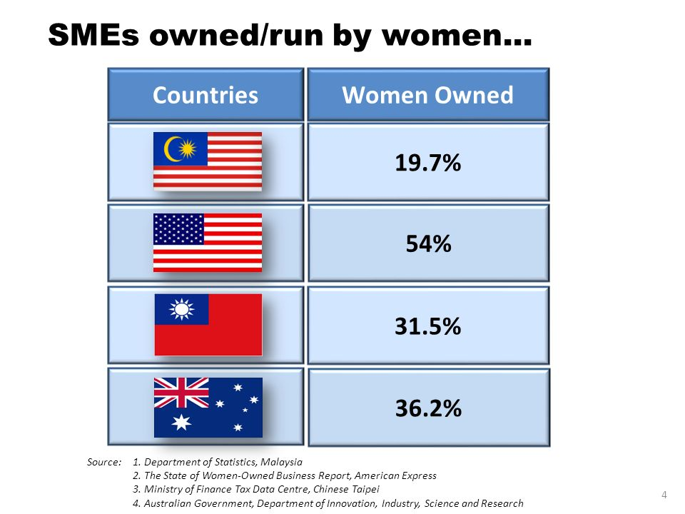 SMEs owned/run by women...