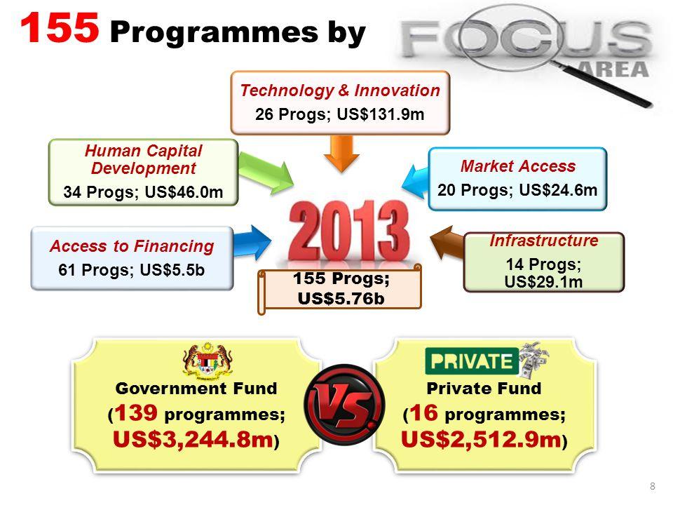 Human Capital Development Technology & Innovation