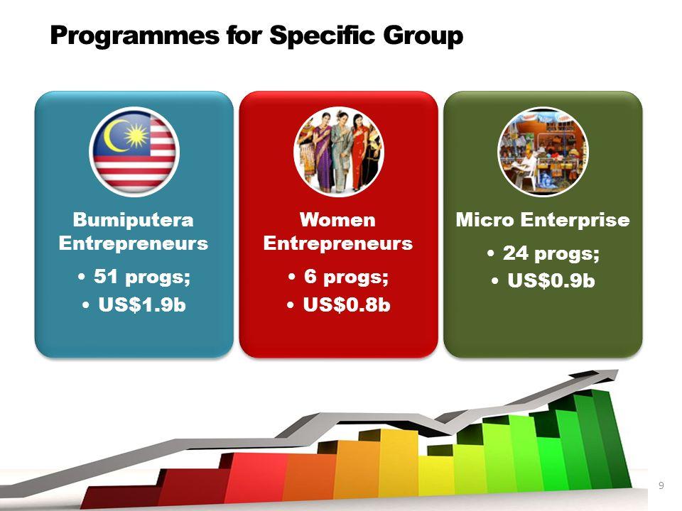 Bumiputera Entrepreneurs