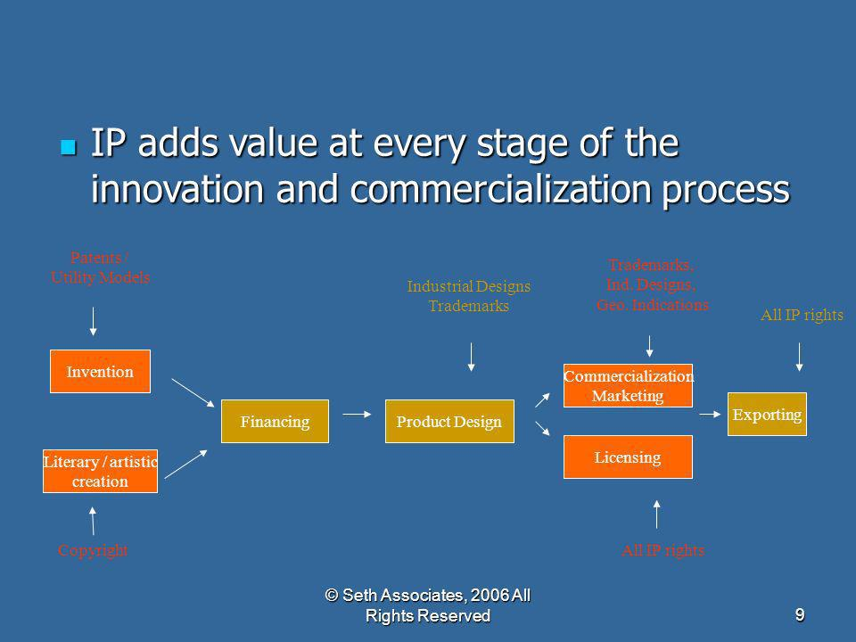 IP adds value at every stage of the innovation and commercialization process