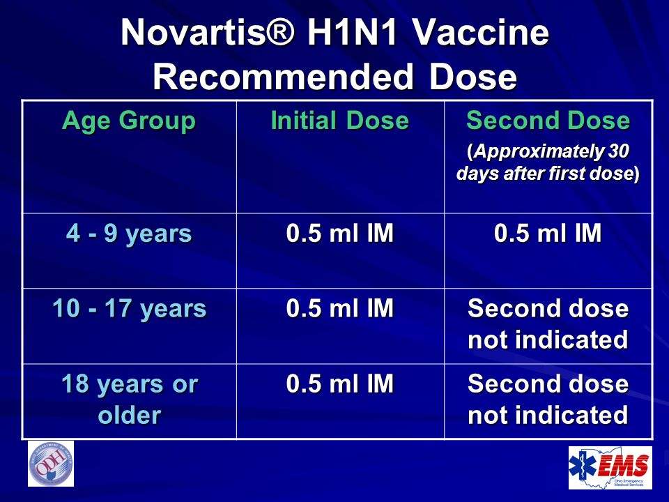 Novartis® H1N1 Vaccine Recommended Dose