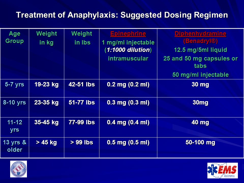 Treatment of Anaphylaxis: Suggested Dosing Regimen