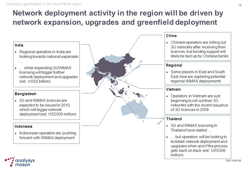 Financing opportunities in the Asia–Pacific region