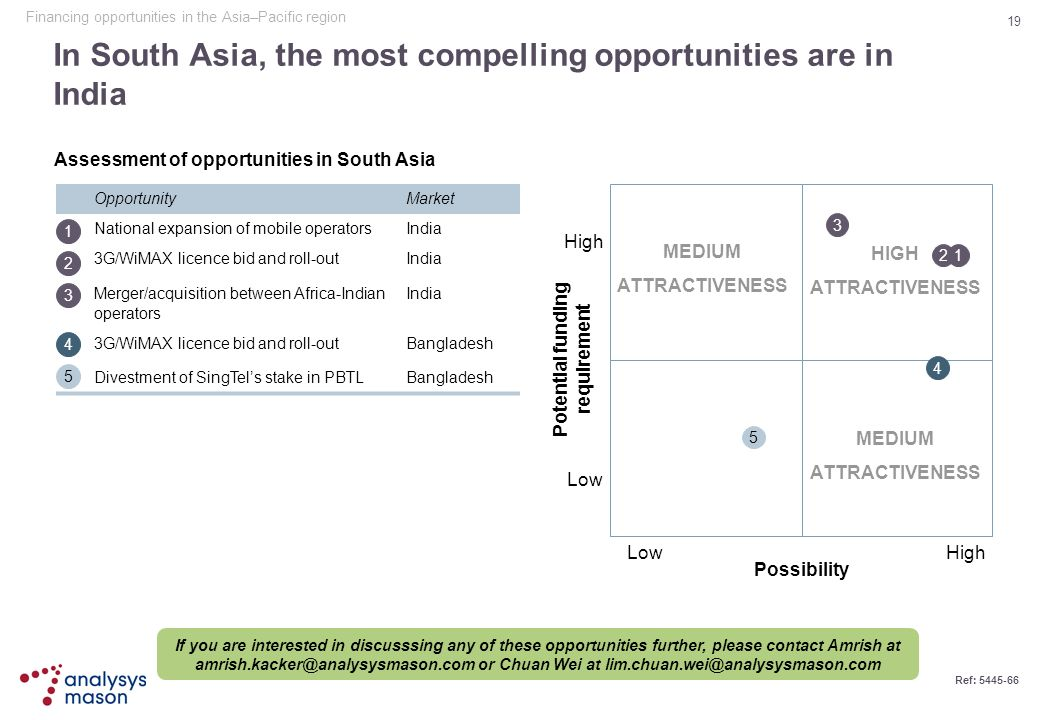 In South Asia, the most compelling opportunities are in India
