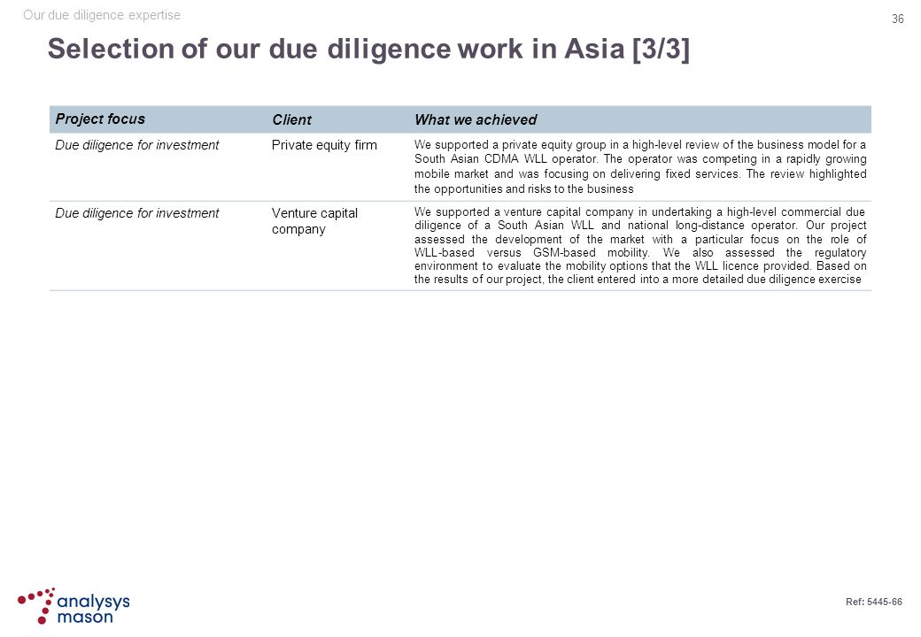 Selection of our due diligence work in Asia [3/3]
