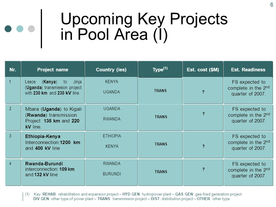 Upcoming Key Projects in Pool Area (I)