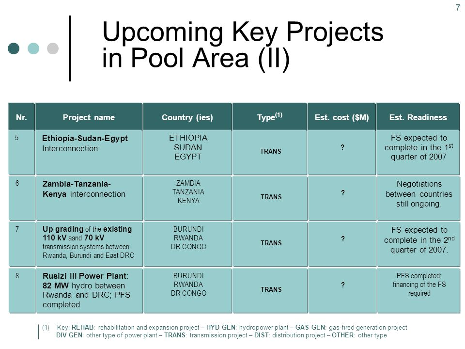 Upcoming Key Projects in Pool Area (II)