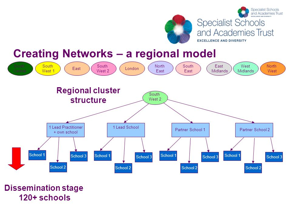 Creating Networks – a regional model