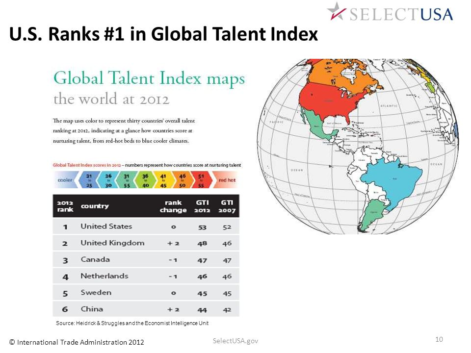 U.S. Ranks #1 in Global Talent Index