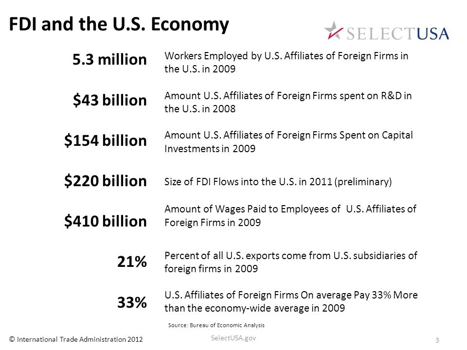 FDI and the U.S. Economy 5.3 million $43 billion $154 billion