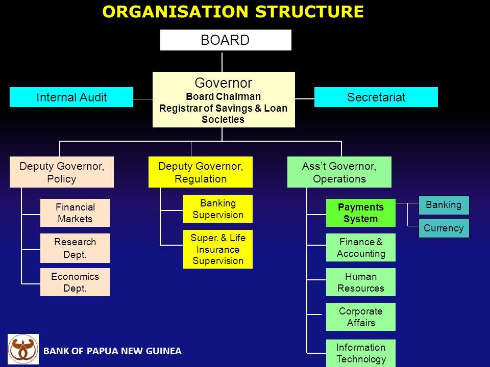 ORGANISATION STRUCTURE Registrar of Savings & Loan Societies