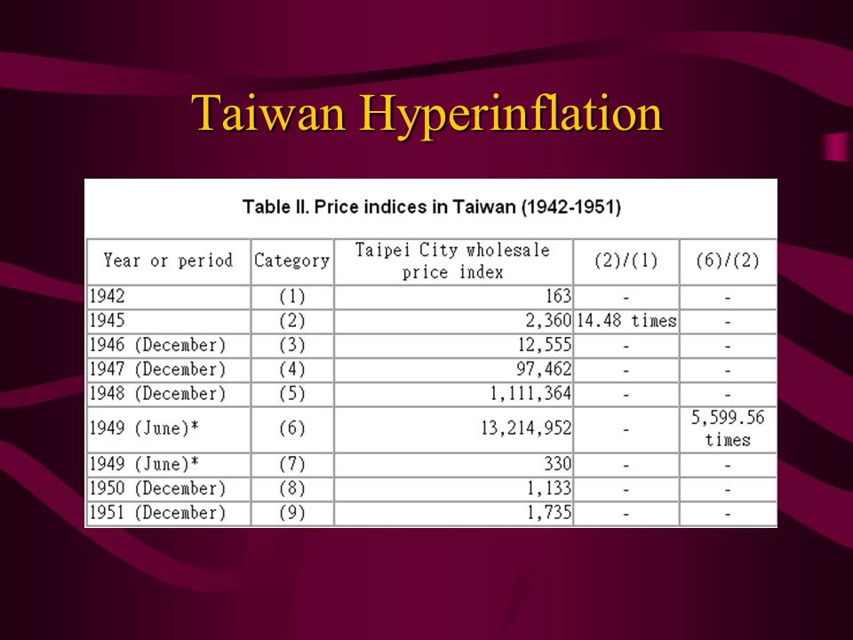 Taiwan Hyperinflation