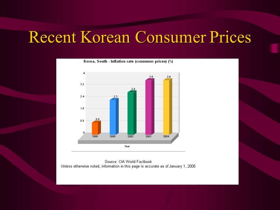 Recent Korean Consumer Prices