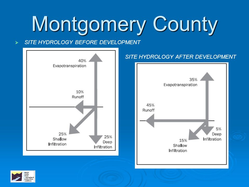 Montgomery County SITE HYDROLOGY BEFORE DEVELOPMENT