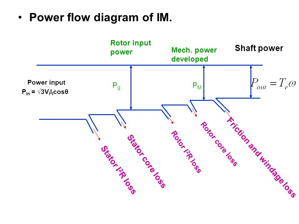 Power flow diagram of IM.
