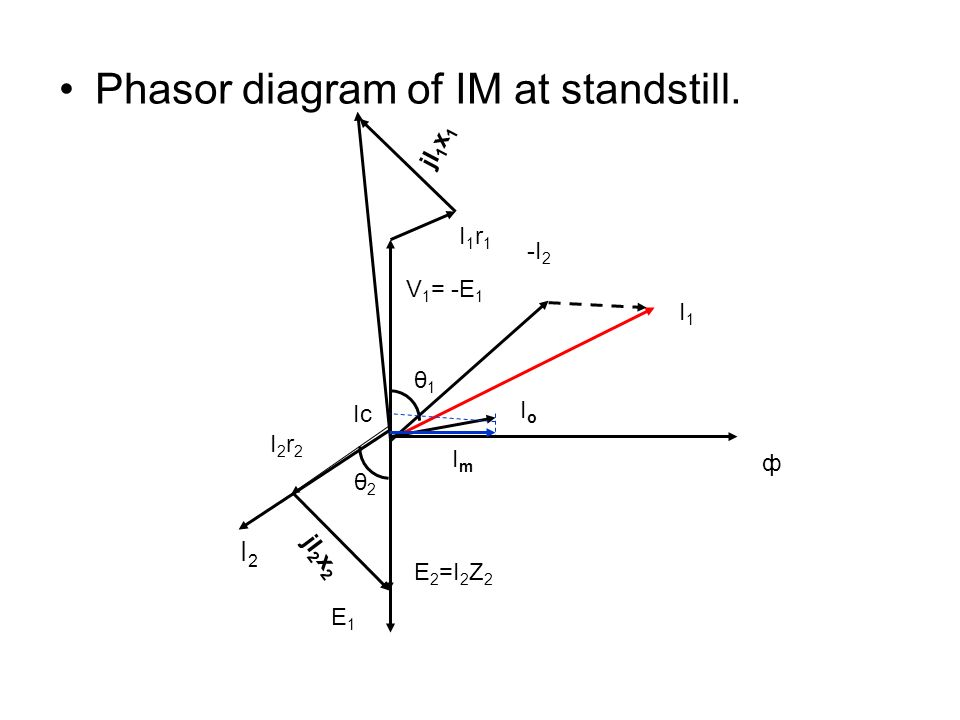 Phasor diagram of IM at standstill.