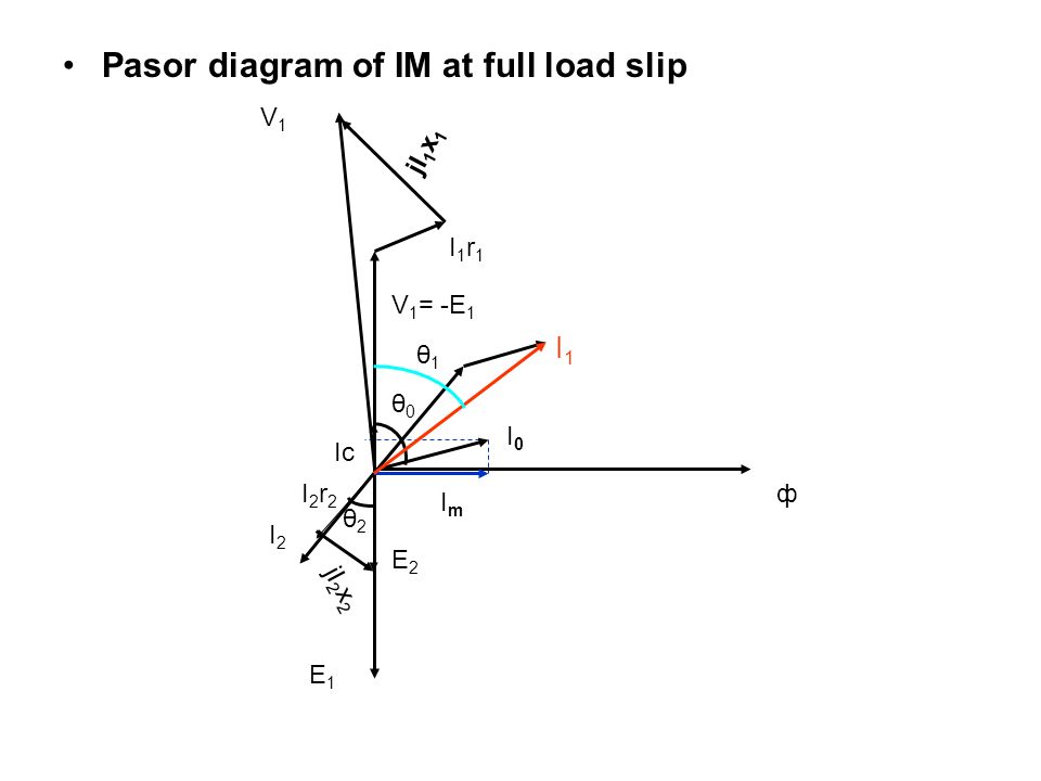 Pasor diagram of IM at full load slip