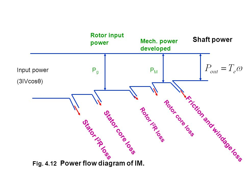 Friction and windage loss Shaft power