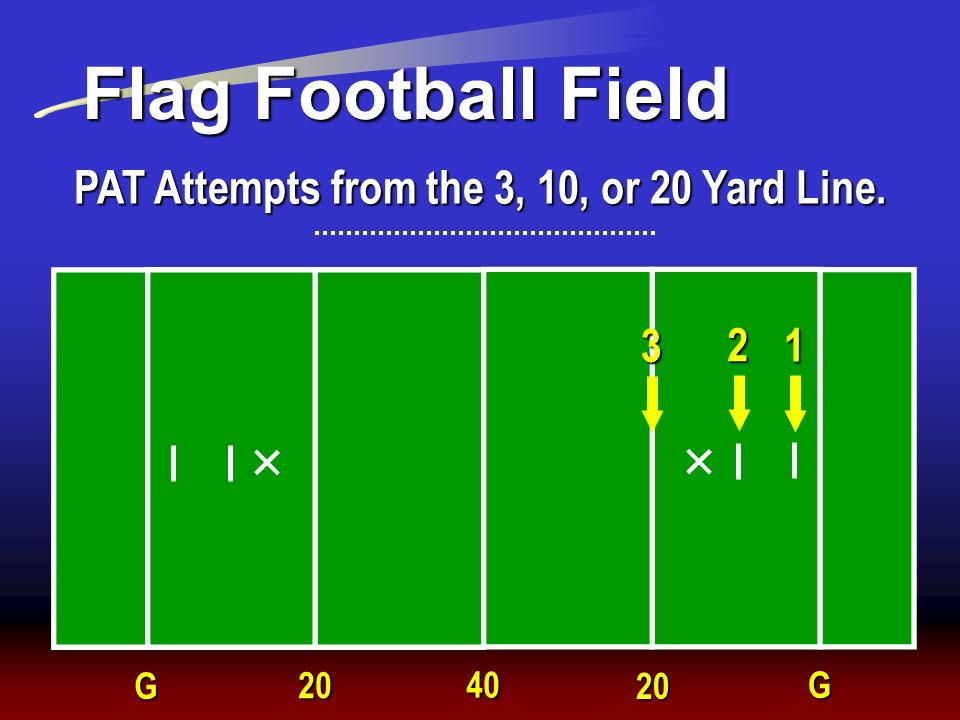 PAT Attempts from the 3, 10, or 20 Yard Line.