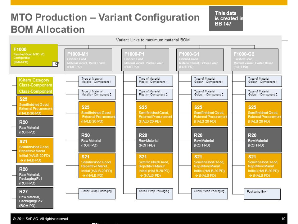 MTO Production – Variant Configuration BOM Allocation