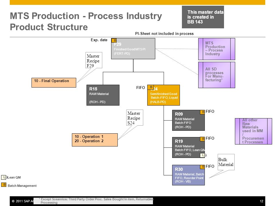 MTS Production - Process Industry Product Structure