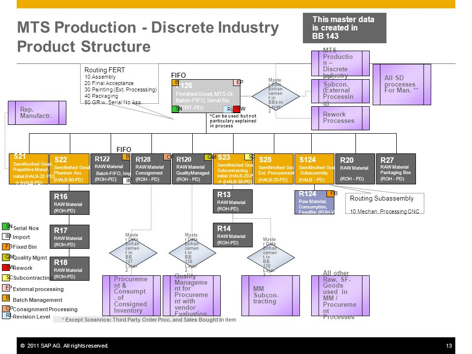 MTS Production - Discrete Industry Product Structure