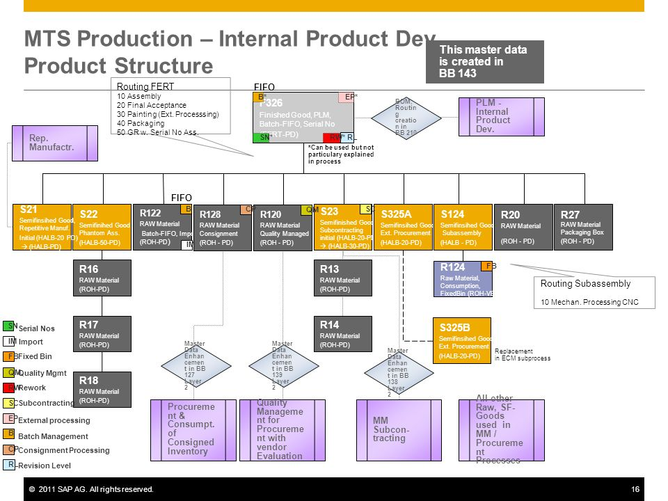 MTS Production – Internal Product Dev. Product Structure