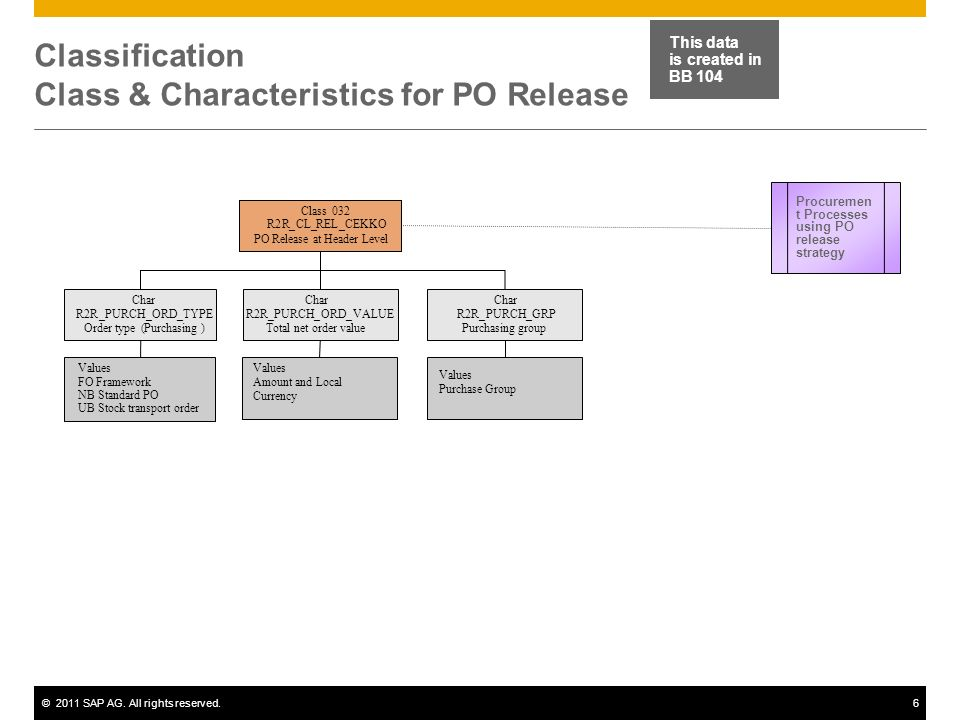 Classification Class & Characteristics for PO Release