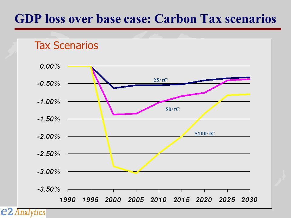 GDP loss over base case: Carbon Tax scenarios