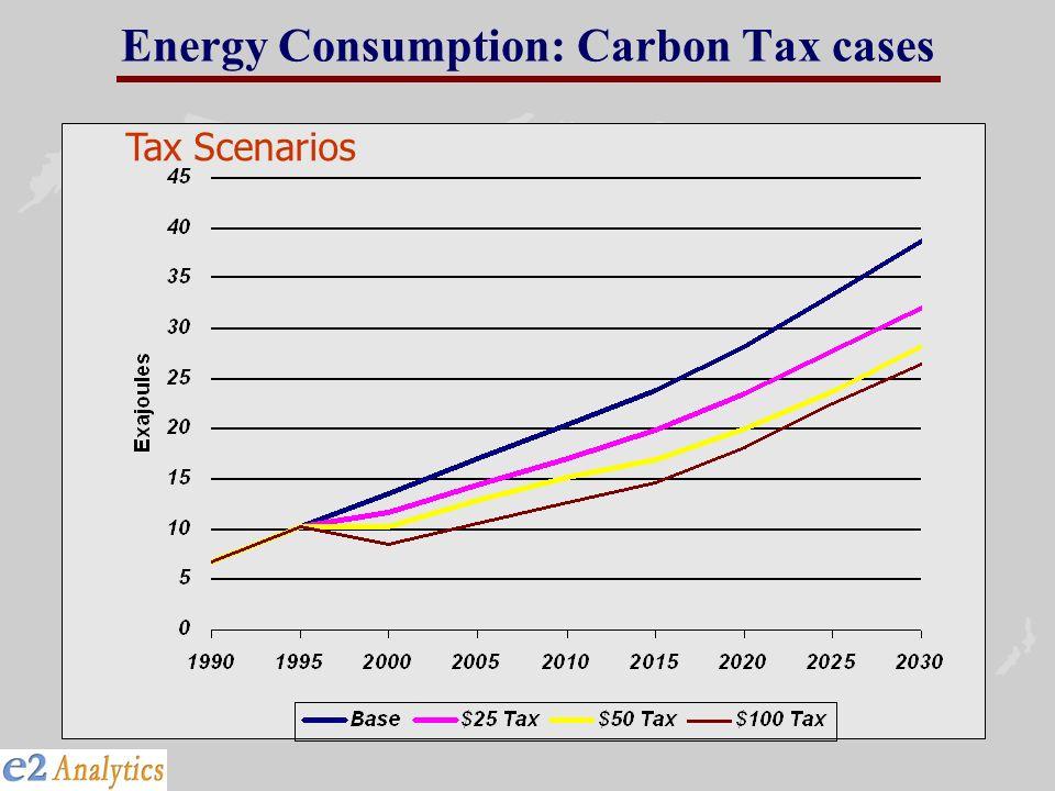 Energy Consumption: Carbon Tax cases