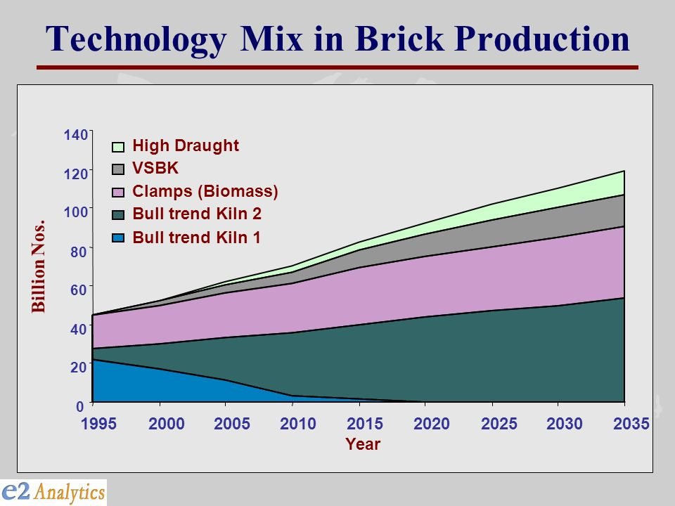 Technology Mix in Brick Production