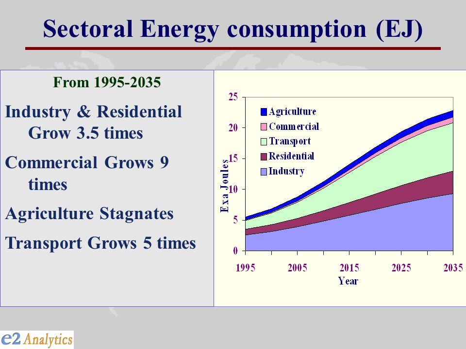 Sectoral Energy consumption (EJ)