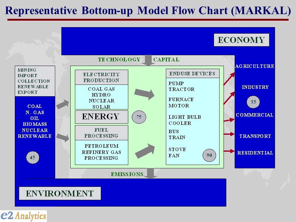 Representative Bottom-up Model Flow Chart (MARKAL)