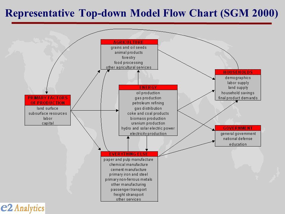 Representative Top-down Model Flow Chart (SGM 2000)