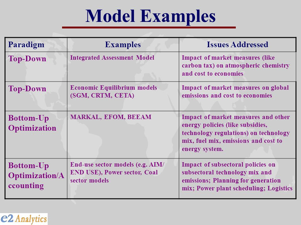 Model Examples Paradigm Examples Issues Addressed Top-Down