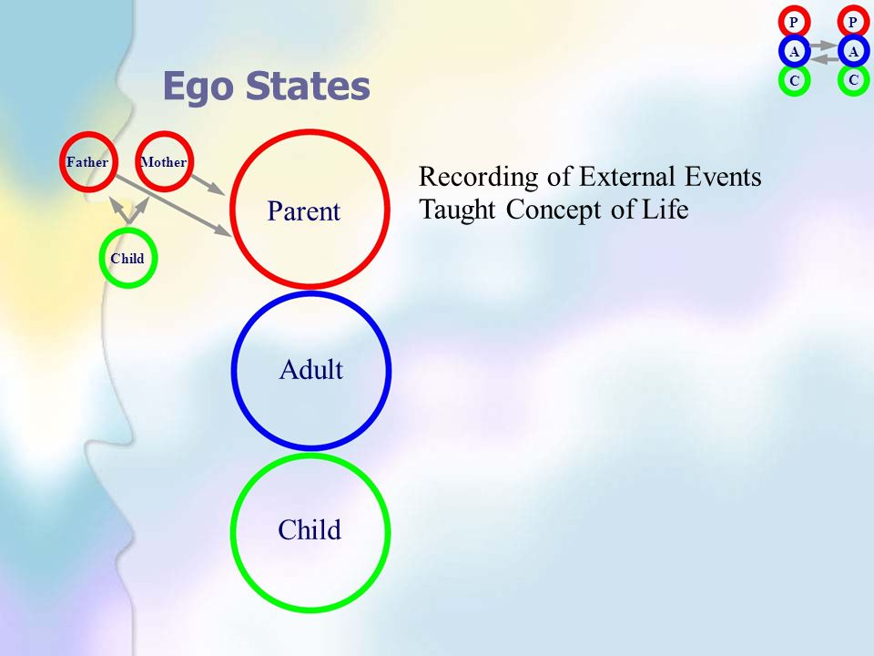 Ego States Recording of External Events Taught Concept of Life Parent