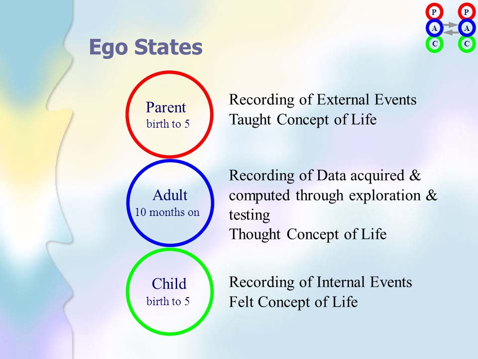 Ego States Parent Recording of External Events birth to 5
