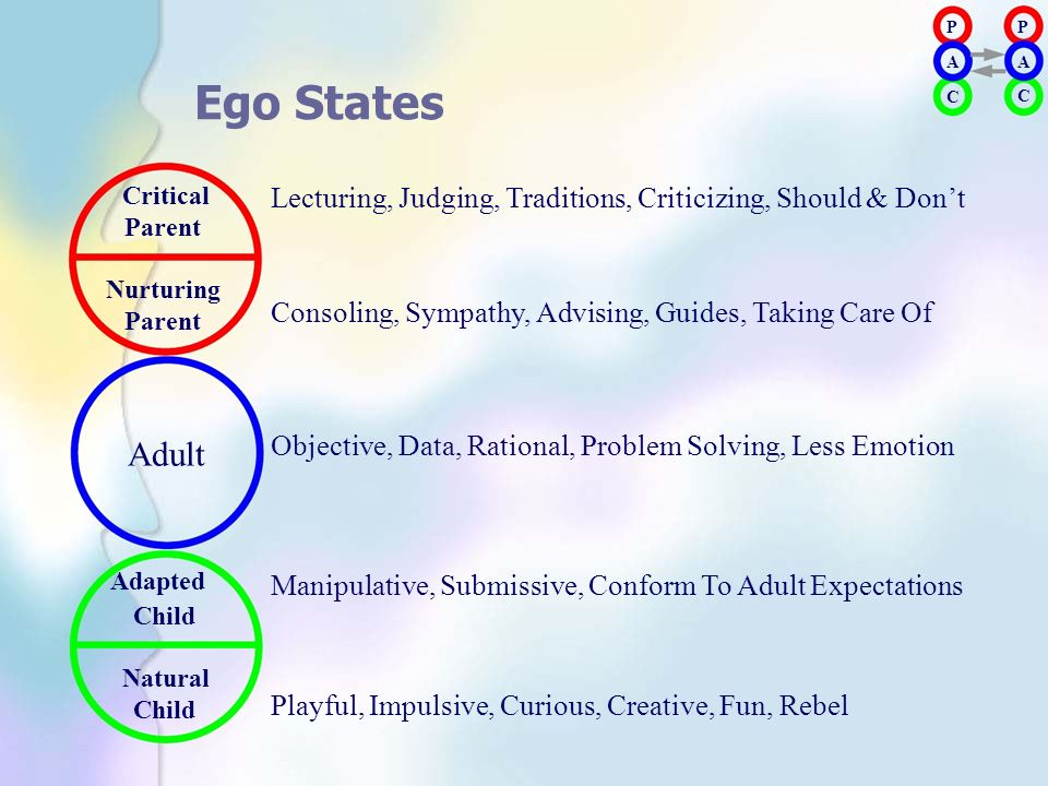 P A. P. A. Ego States. C. C. Critical. Parent. Nurturing. Adapted. Child. Natural.