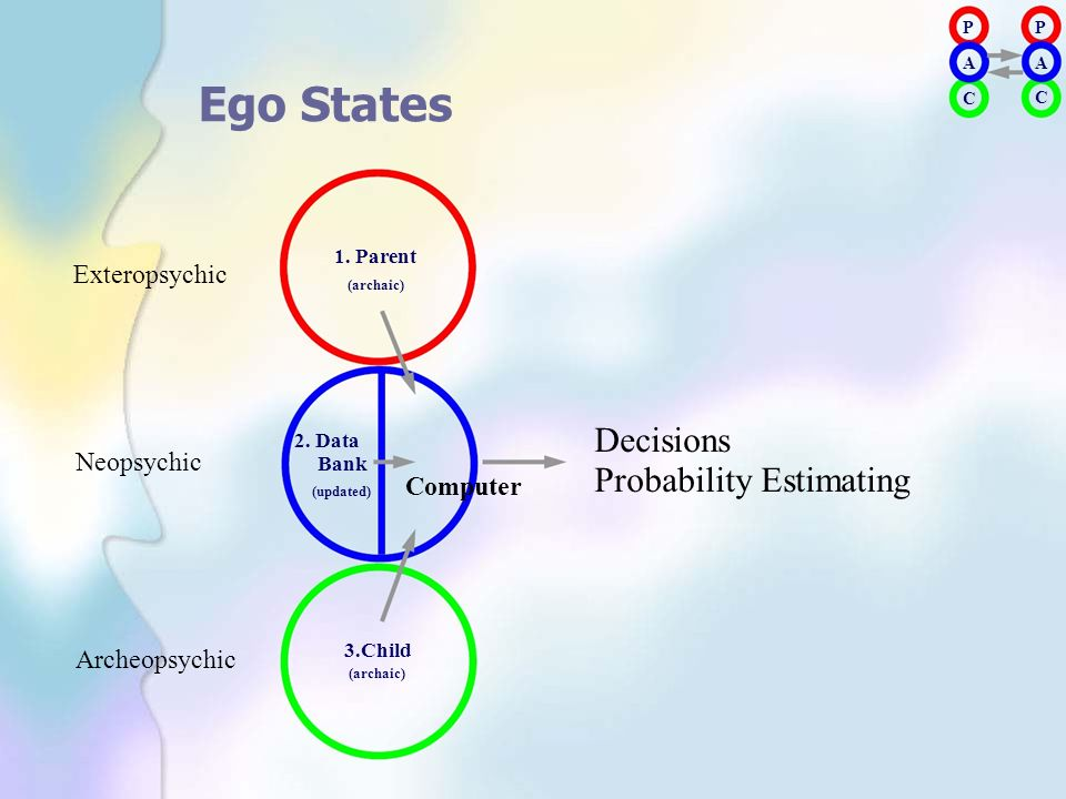 1. Parent Decisions Probability Estimating Ego States Exteropsychic