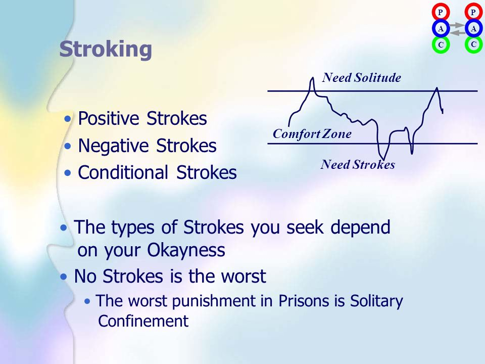 Stroking • Positive Strokes • Negative Strokes • Conditional Strokes