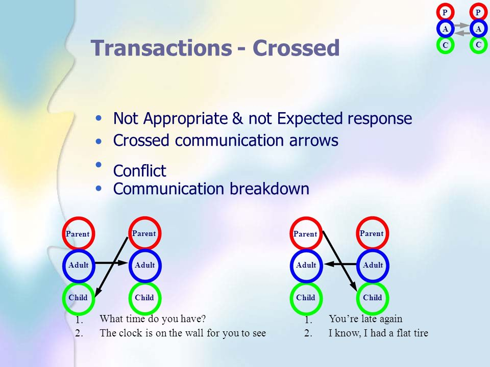 Transactions - Crossed