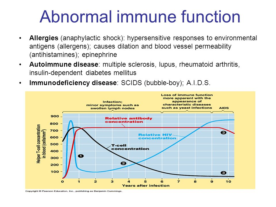 Abnormal immune function